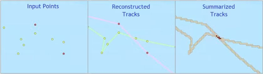 The function of the three GeoAnalytics operations used to analyze the ship GPS dataset