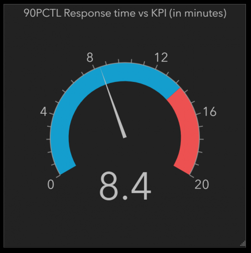 Gauge showing 90th percentile for total response time