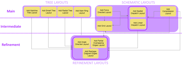recommended position for each active diagram layout in a layout sequence.