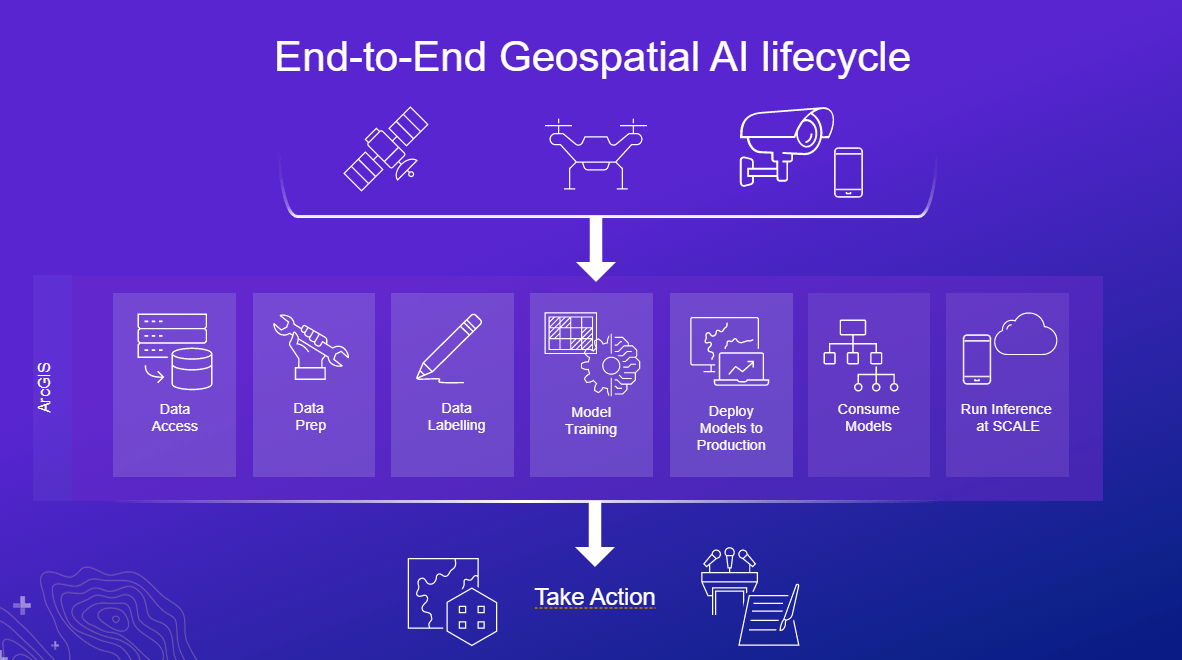 Geospatial AI lifecycle
