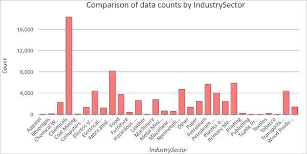 Total facilities by sector bar chart