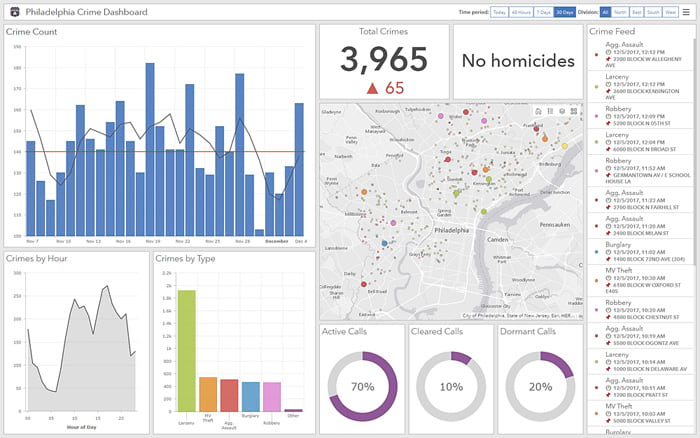 ArcGIS Dashboards