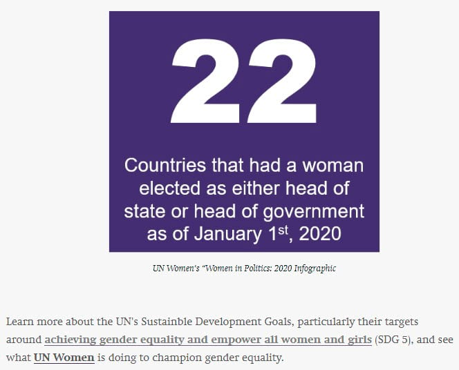 """Purple square with white text that reads: """"22"""" in big font, and """"countries that had a women elected as either head of state or head of gov't as of 1/1/20"""" in medium font."""