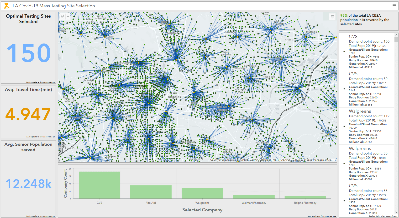 Results ArcGIS Dashboard