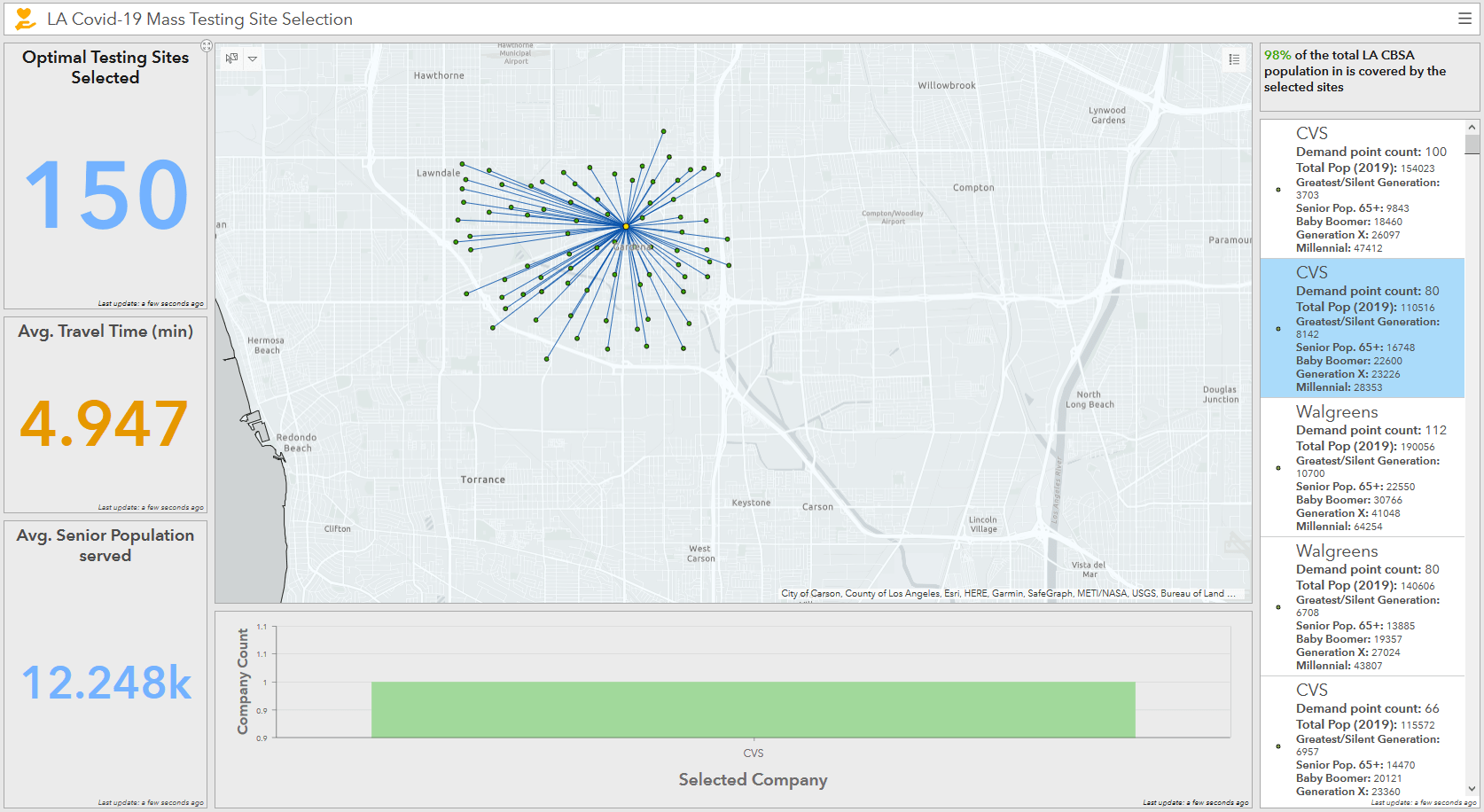 ArcGIS Online Dashboard - single site