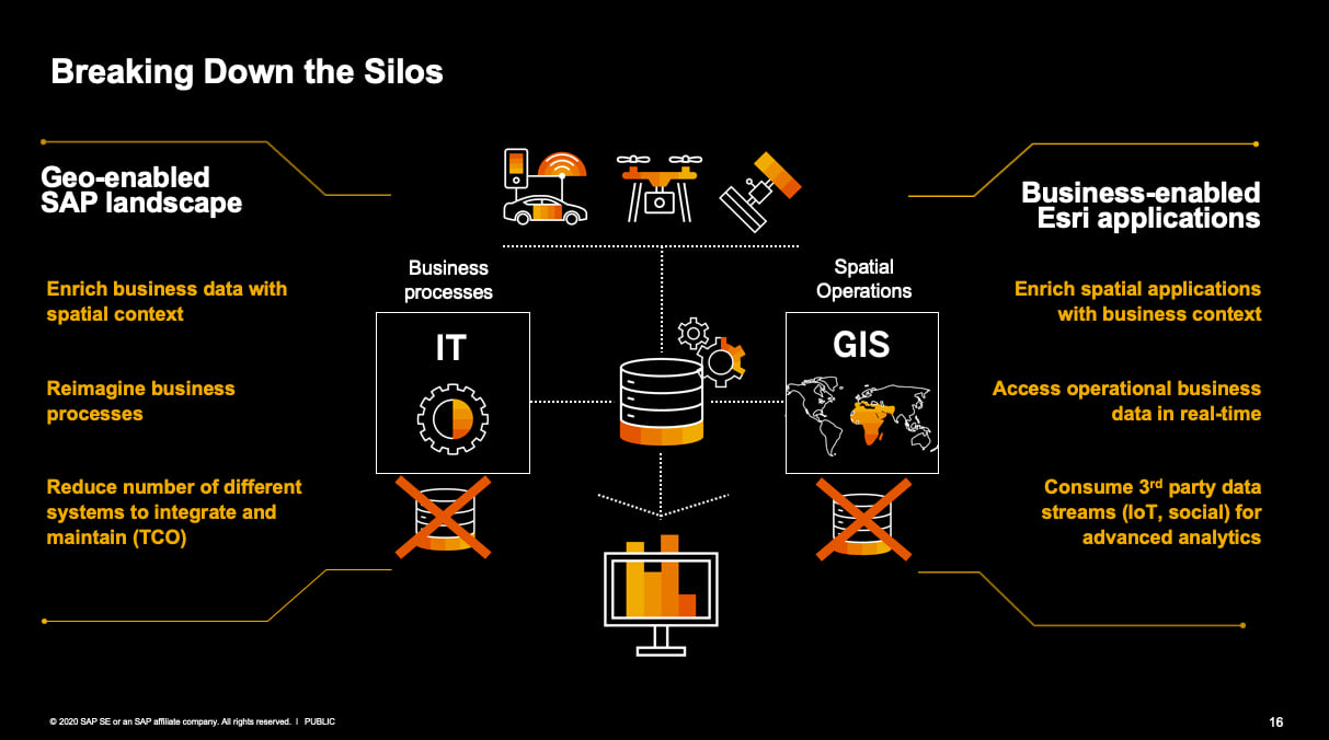 Overview of SAP and Esri deployment benefits
