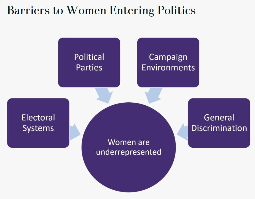"""Four boxes all pointing to a central circle: """"electoral systems"""", """"political parties"""", """"campaign environments"""", and """"general discrimination"""" all point to """"women are underrepresented"""""""
