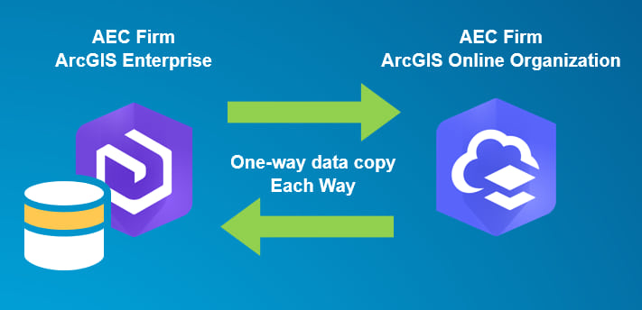 It's possible to set up a trusted connection between your ArcGIS Enterprise deployment and your ArcGIS Online organization.