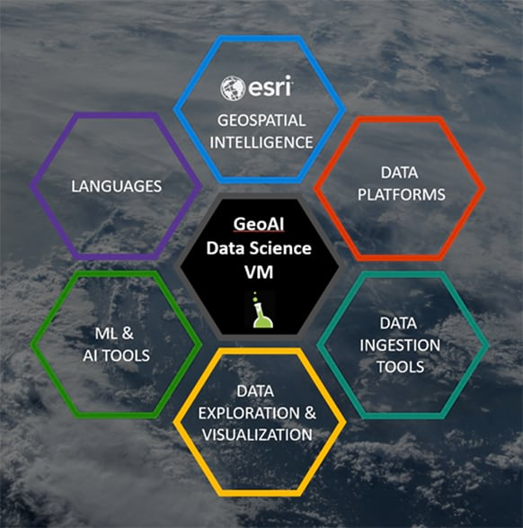 components of the Esri GeoAI data science virtual machine for biodiversity