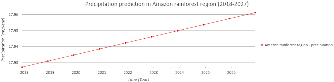 precipitation prediction for amazon