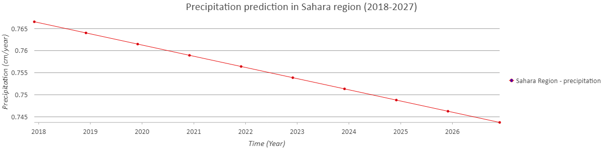 Precipitation prediction sahara