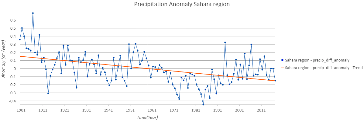 Anomaly Sahara