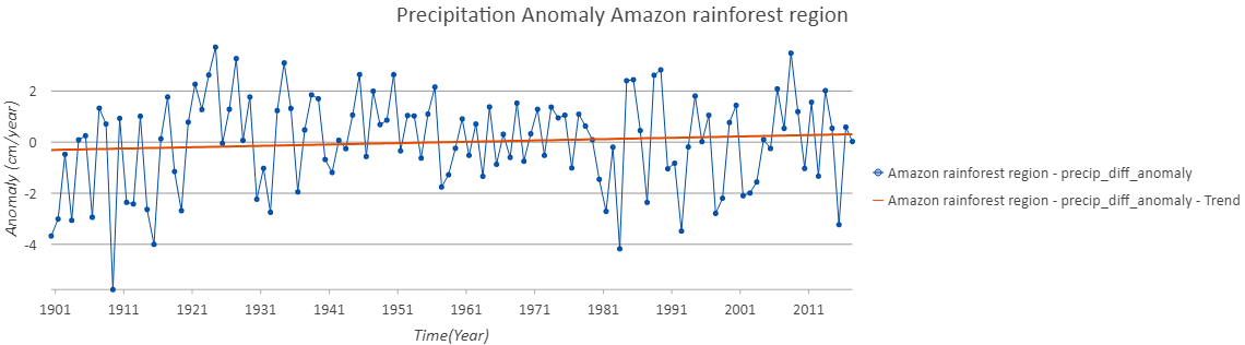 Anomaly in amazon rainforest region