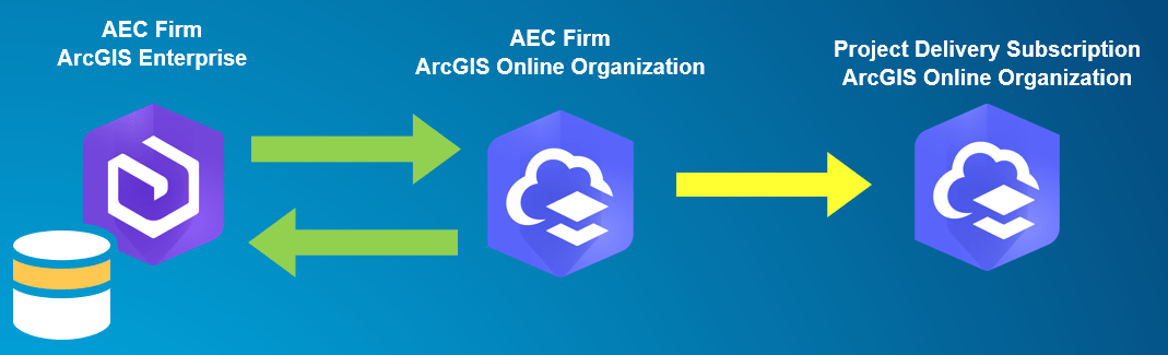 Once data has been copied to ArcGIS Online, it can be securely accessed by your client.