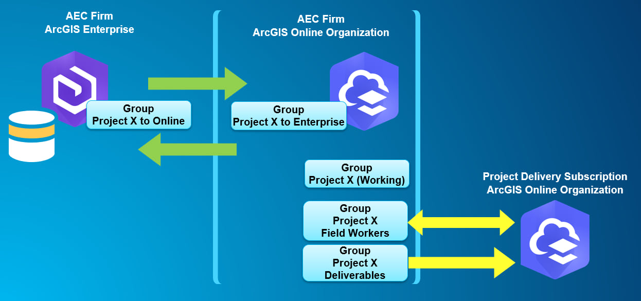 Use collaboration to synchronize data between your Enterprise deployment and ArcGIS Online organization. Once it's in ArcGIS Online, it can easily be shared with your client via a Project Delivery Subscription.