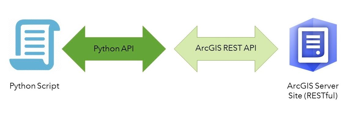 ArcGIS API for Python Core Concepts Part 1: Python, APIs, and REST