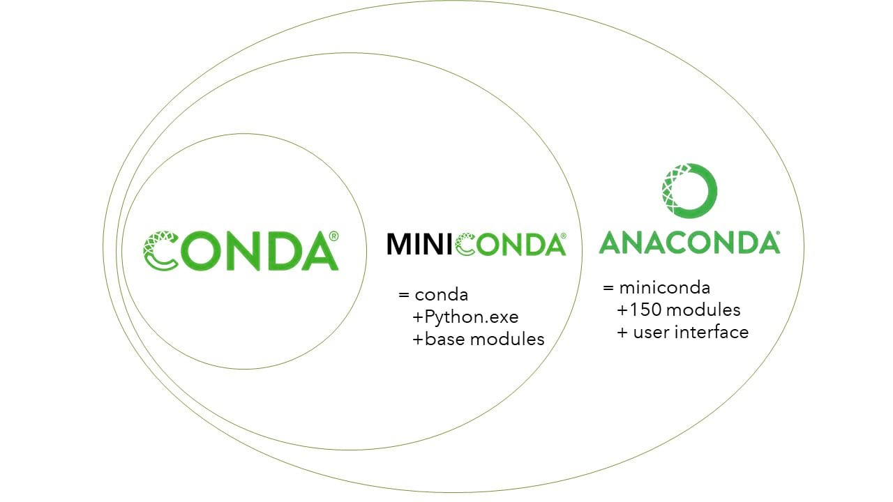 ArcGIS API for Python Core Concepts Part 2: Anaconda, Conda, Jupyter