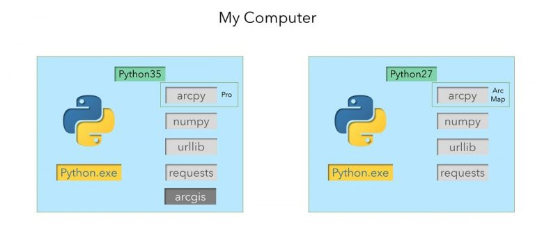 Diagram of python installs on a computer with ArcMap and ArcGIS Pro