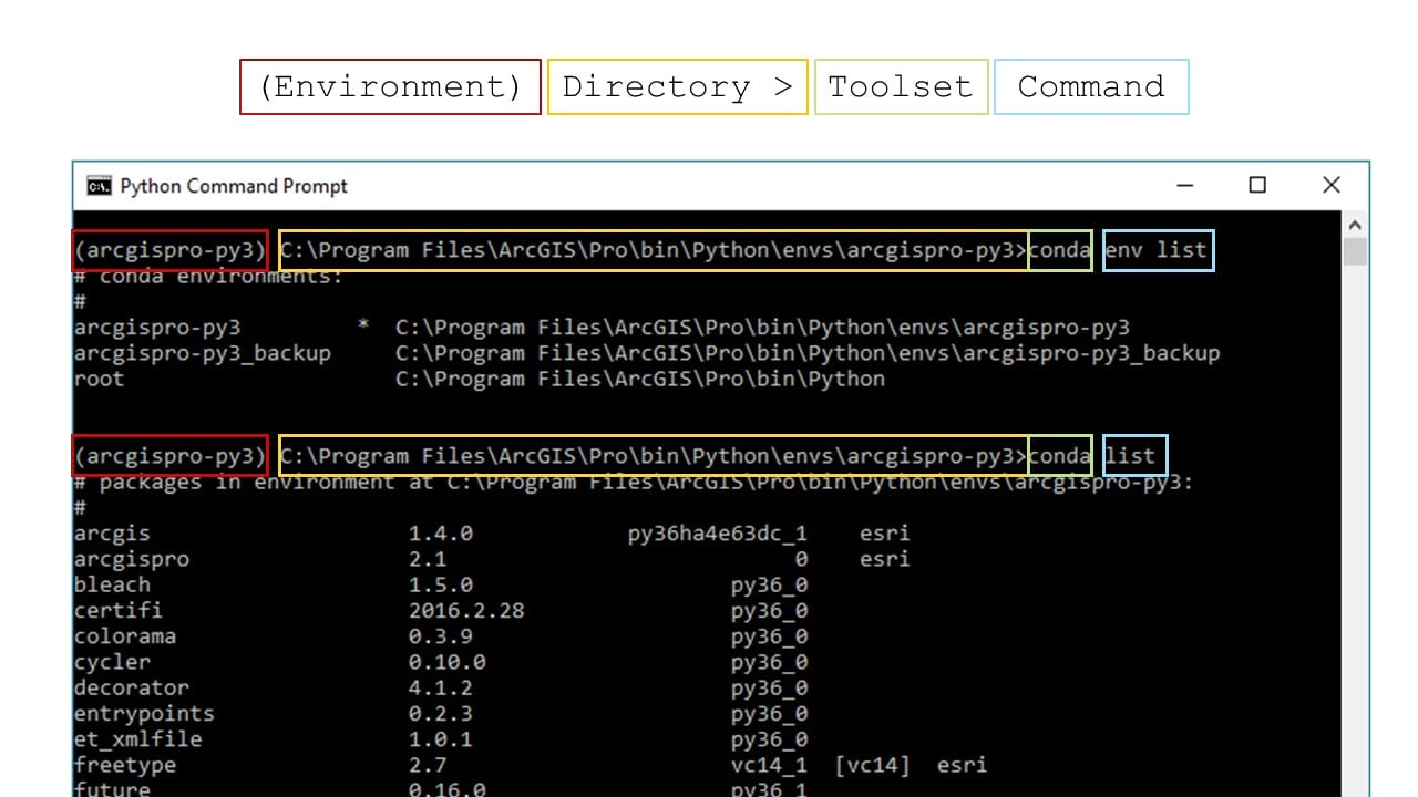 Screenshot of the format of a command prompt request. The format is (Environment) Directory > Toolset Command