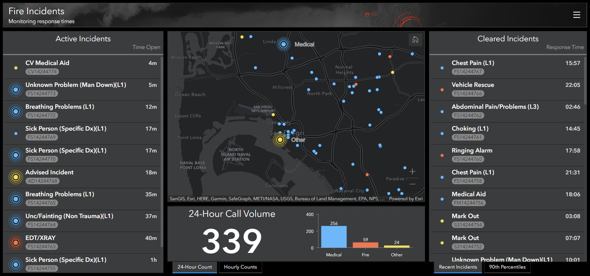 Fire incidents dashboard