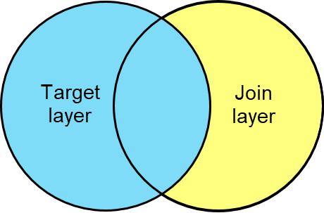 Left join diagram
