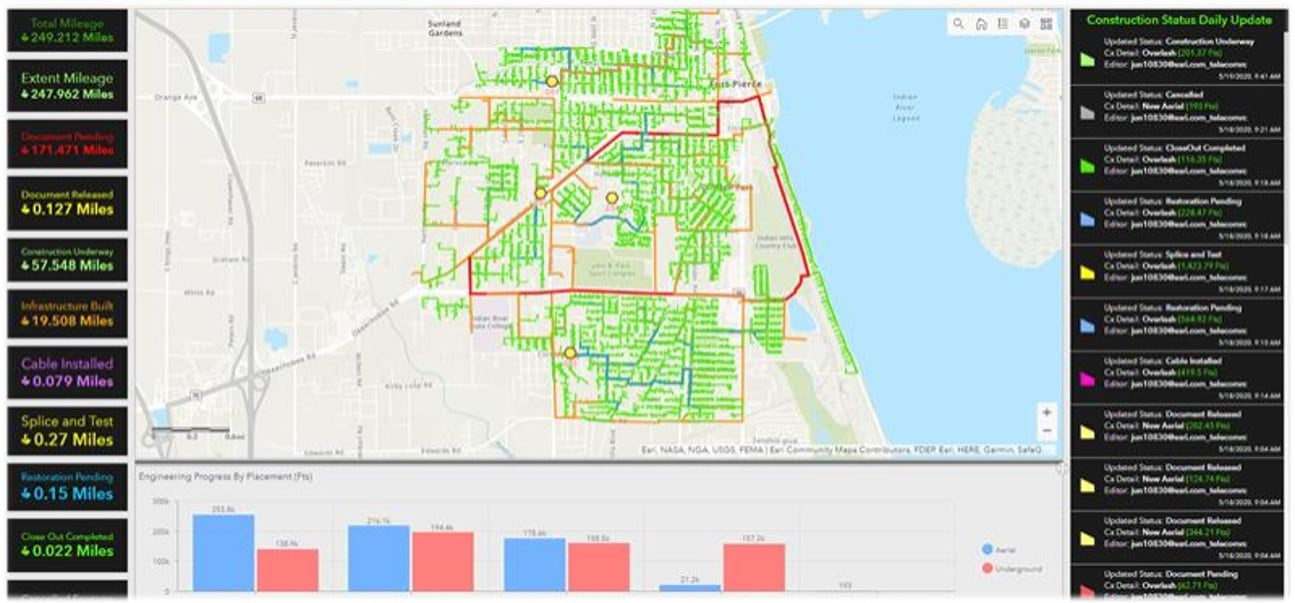 Project Tracking with ArcGIS Dashboards, Field Operations,
