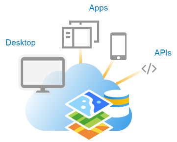 A cloud icon pointing to all types of information products ArcGIS can connect with. Desktop. Apps. APIs.