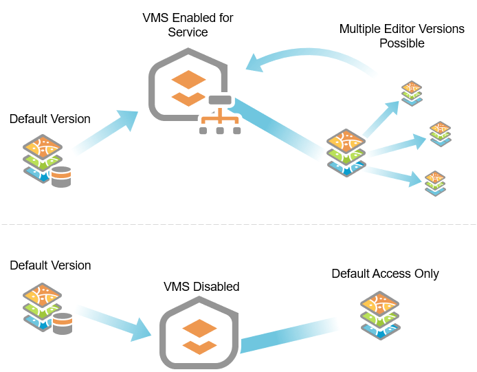 VMS enables you to work within and manage versions via feature services.