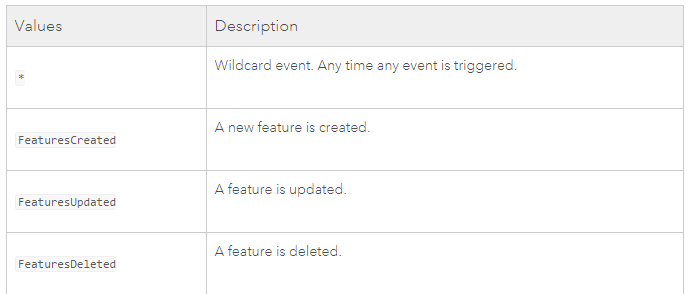 Sample of supported events