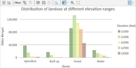 Zonal Histogram graphs in ArcGIS Pro 2.6