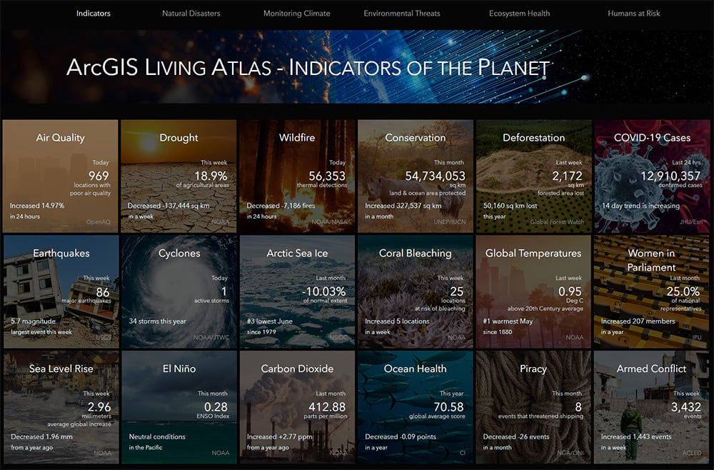 Indicators of the Planet