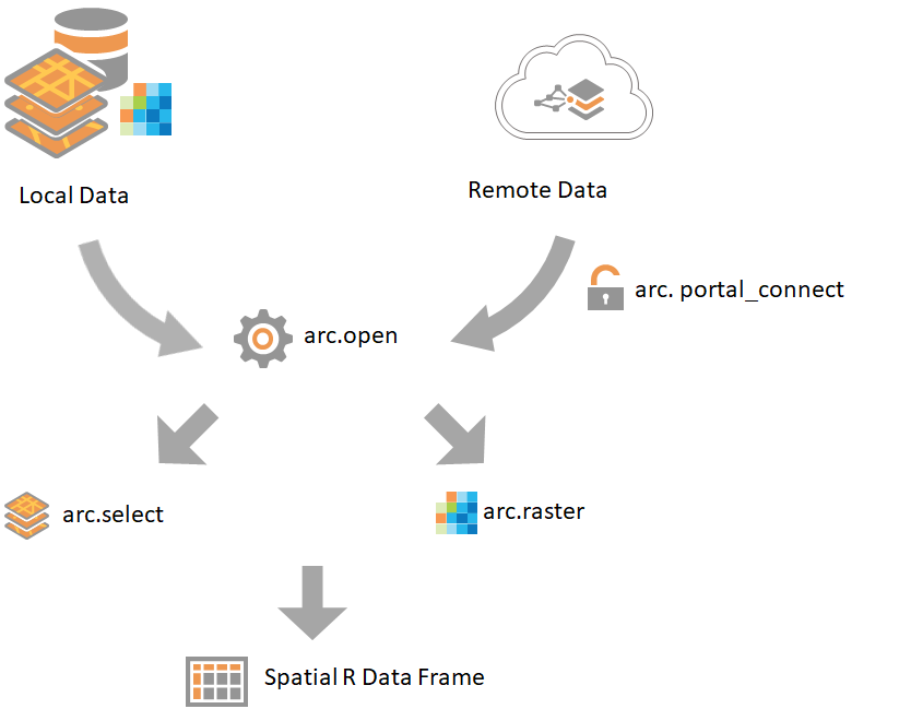 Workflow for working with different data sources using the R-ArcGIS Bridge