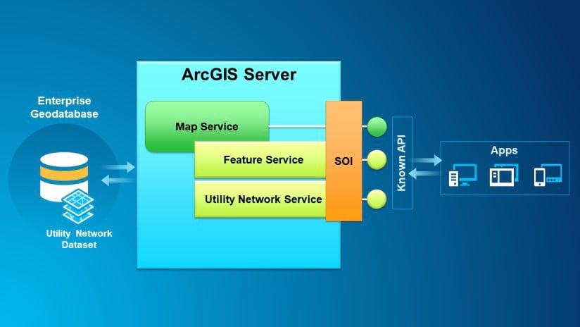 Server Object Interceptor