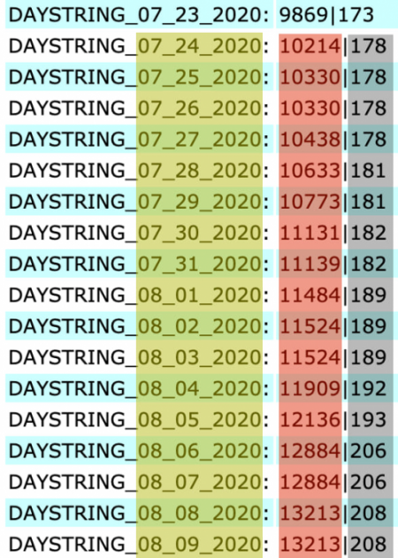 Several days worth of COVID-19 data reported from Alameda, California, USA. The numbers highlighted in yellow indicate the reporting date in the field name. Numbers highlighted in red are total cases. Numbers highlighted in black are total deaths.