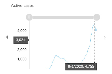 An interactive chart displaying how the number of active COVID-19 cases has changed over time.