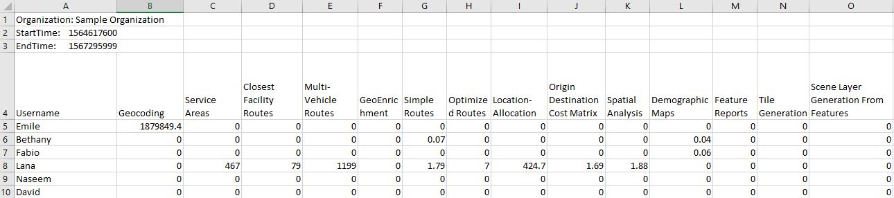 Snapshot of a sample credit report