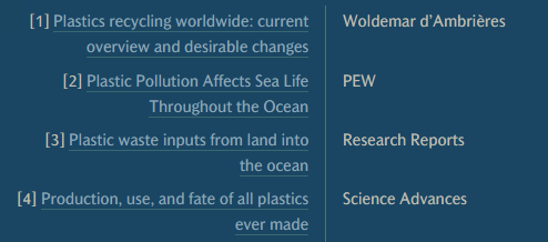 [2] Plastic Pollution Affects Sea Life Throughout the Ocean (with hyperlink), Pew. [3] Plastic waste inputs from land into the ocean (with hyperlink), Research Reports. [4] Production, use, and fate of all plastics ever made (with hyperlink), Science Advances.