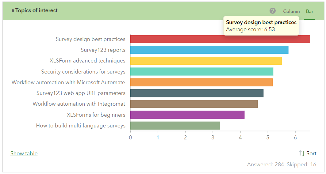 Survey123 ranking scores