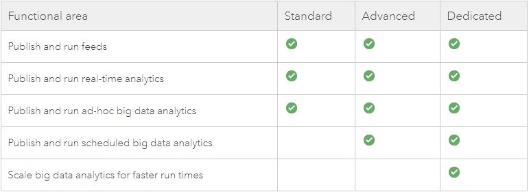 ArcGIS Velocity license levels