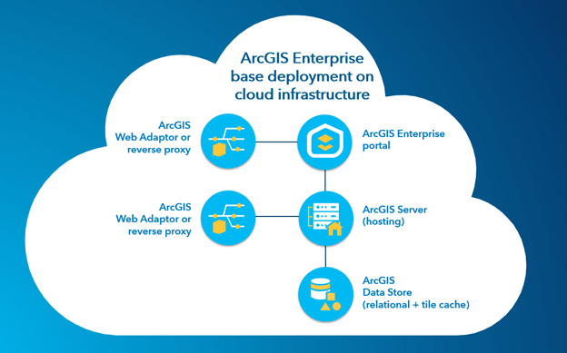 ArcGIS Enterprise base deployment on cloud infrastructure diagram