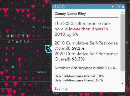 Self-response rates
