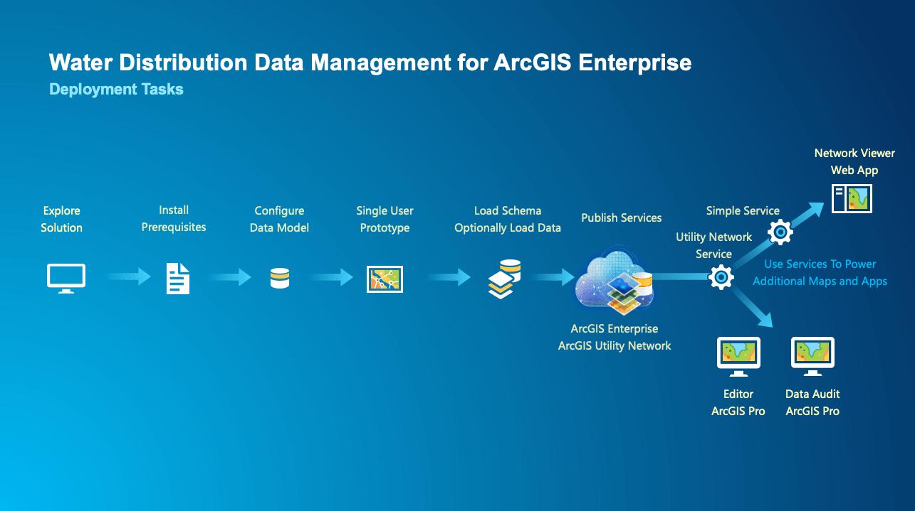Water Distribution Data Management for ArcGIS Enterprise Deployment Tasks
