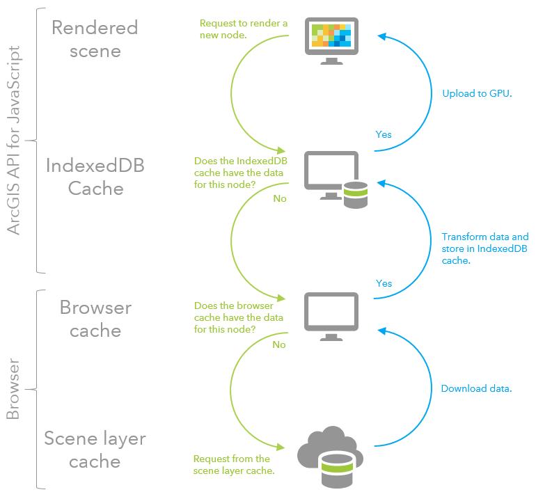 Flow diagram of client side cache hierarchy