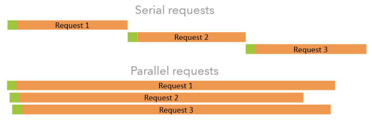 Illustration of tradeoff between parallel and serial requests