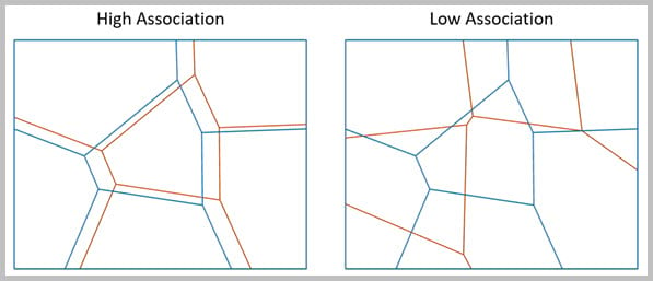 Examples of high and low association between blue and orange zones are shown.