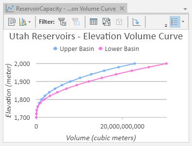 Storage Capacity tool elevation volume curve example