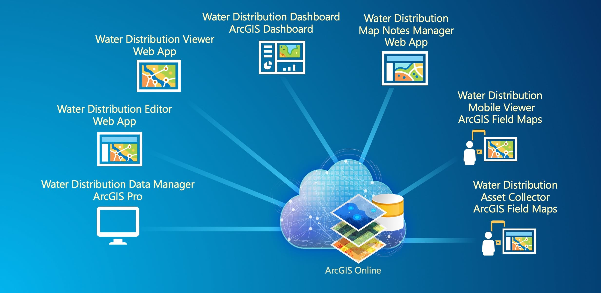 Water Distribution Data Management for ArcGIS Online Apps