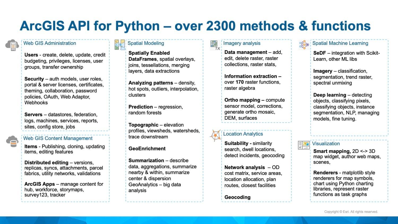 Python API - over 2300 tools