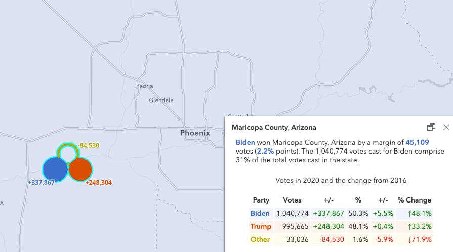 Election results in Maricopa County, Arizona.