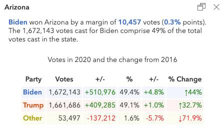 Popup describing the election results in Arizona.